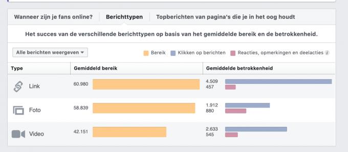 socialmedia-statistieken laten o.a. zien welke contenttypen populair zijn